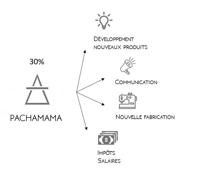 prix sac à dos pachamama